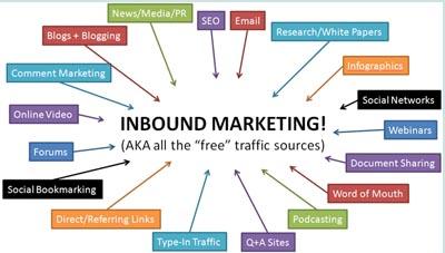 Inbound Marketing: ¿Qué es? Origen, metodología y filosofía